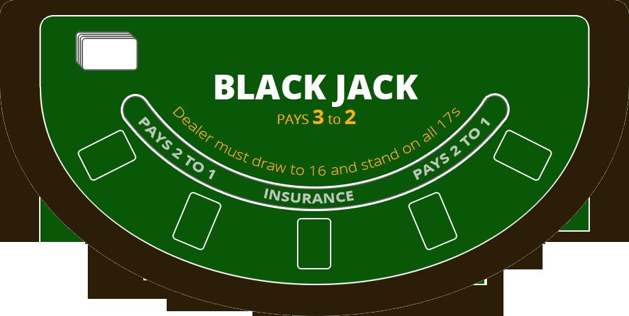 Online Blackjack Rules blackjack table